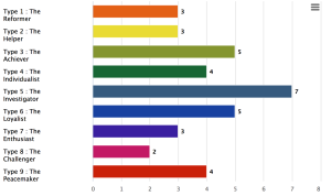 RHETI Enneagram Results
